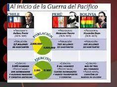 Resultado de imagen para infografia guerra del pacifico