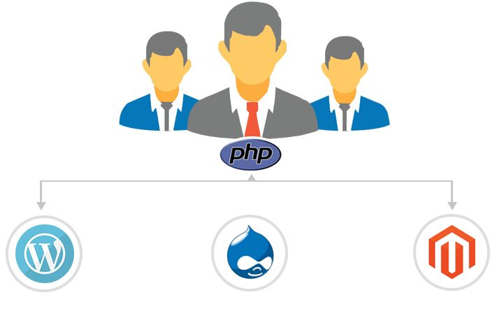 Hire PHP Developer For Quality Websites @ PHPDevelopmentServices  #Hire #PHPDeveloper