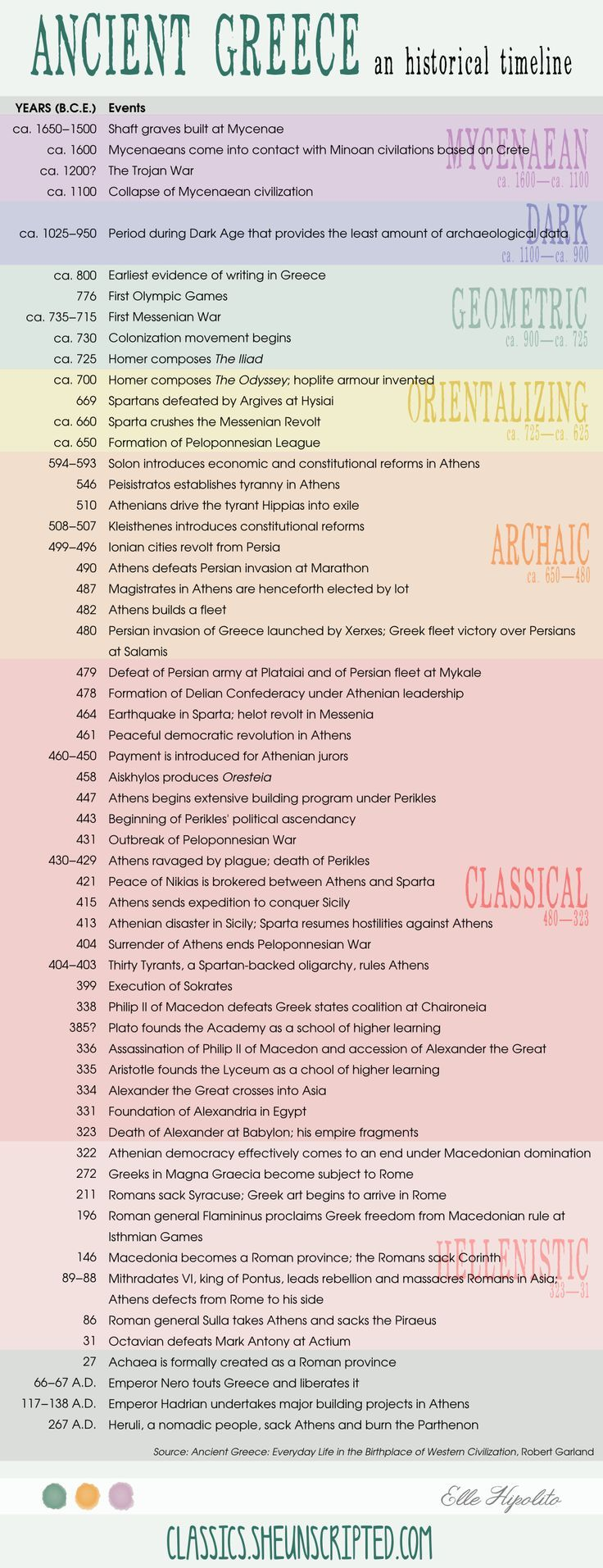 best ideas about ap world history world history a timeline of ancient greek history love this stuff