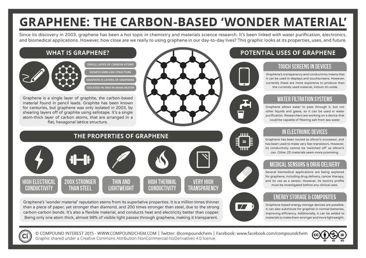"Graphene: the Carbon-based ""wonder material""."