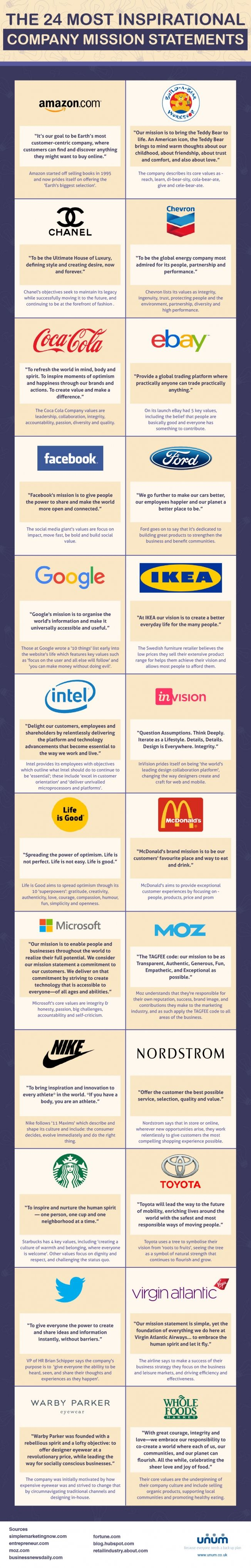 Adweek Infographic: The 24 Most Inspirational Company Mission Statements