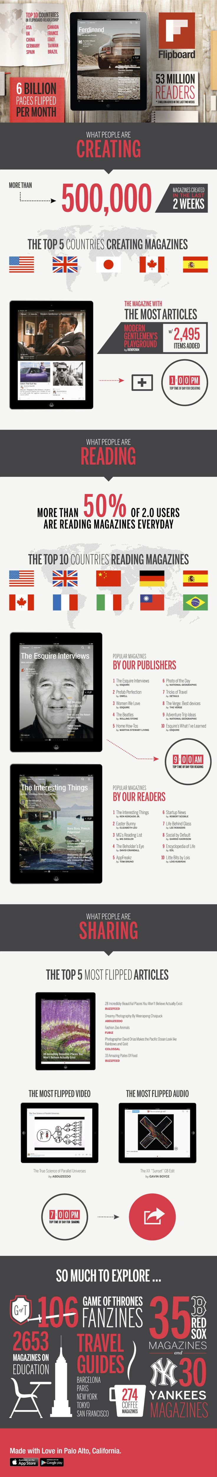 News aggregation app Flipboard added the ability to create magazines in an update in April 2013, and creators have now produced 500,000+ magazines.