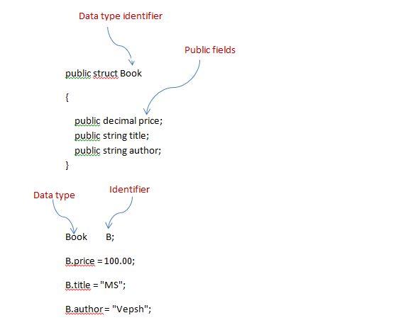 Struct in C# ~ Complete .Net Tutorials