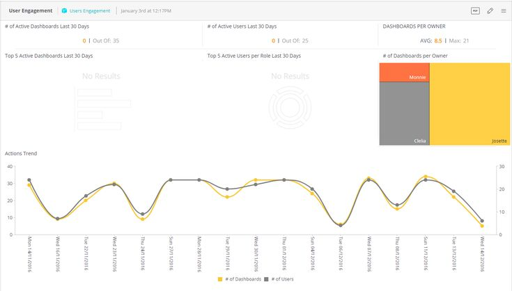 User Engagement Analytics Dashboard Example