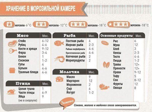 сроки хранения продуктов в морозилке