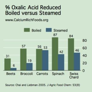 Reducing Oxalic Acid in Your Vegetables for More Calcium
