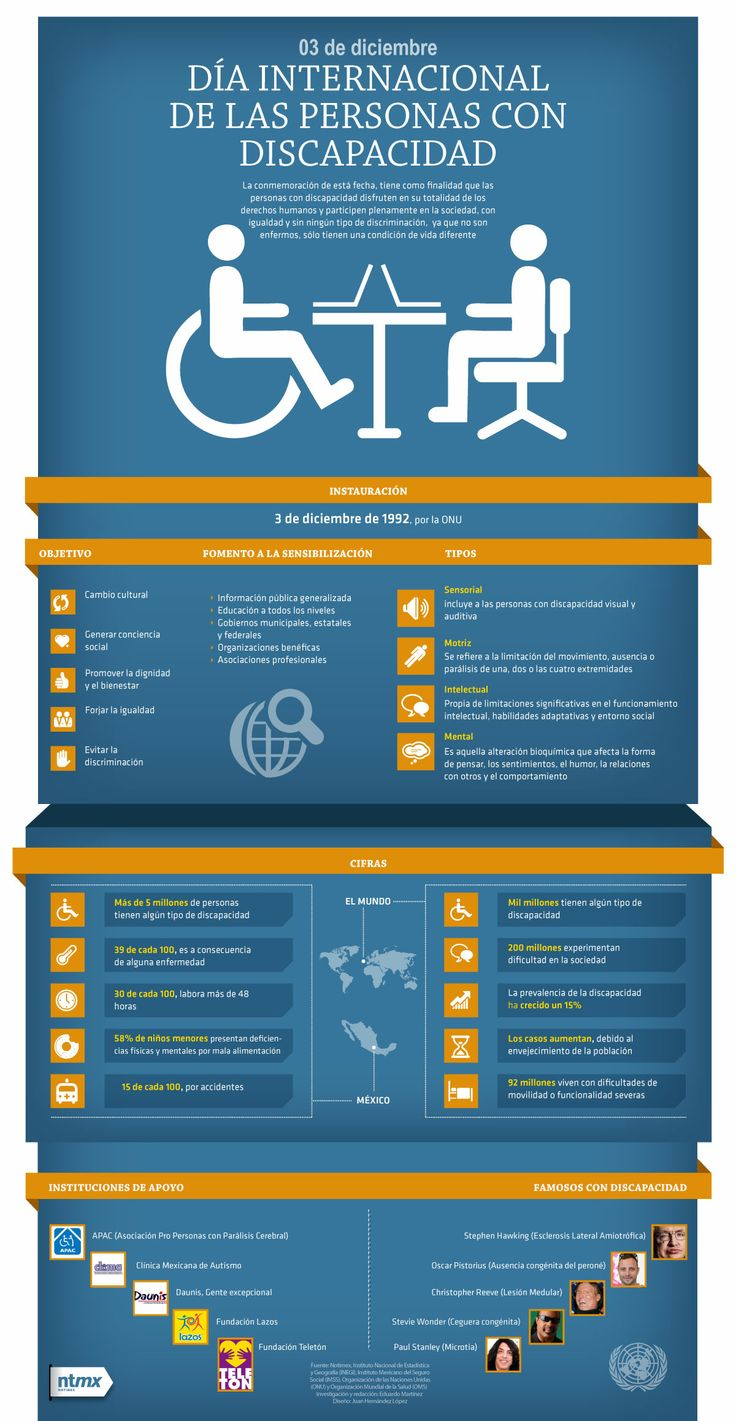 Hoy es el Día Internacional de las Personas con Discapacidad.:
