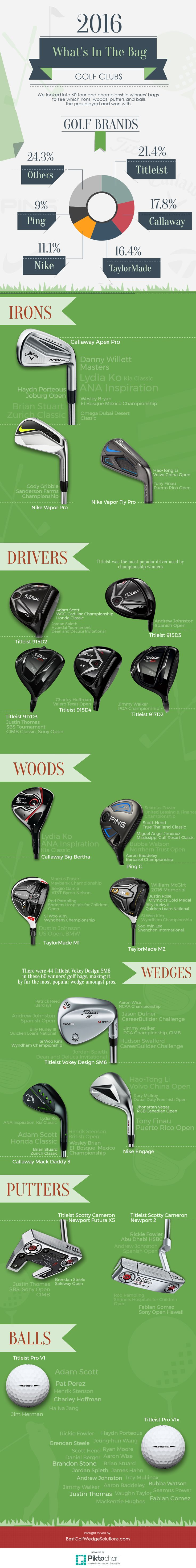 Infographics Whats In The Bag 2016 Most Popular Golf Clubs. #golf #pga #golfquotes #titleist #ping #callaway #nike #taylormade