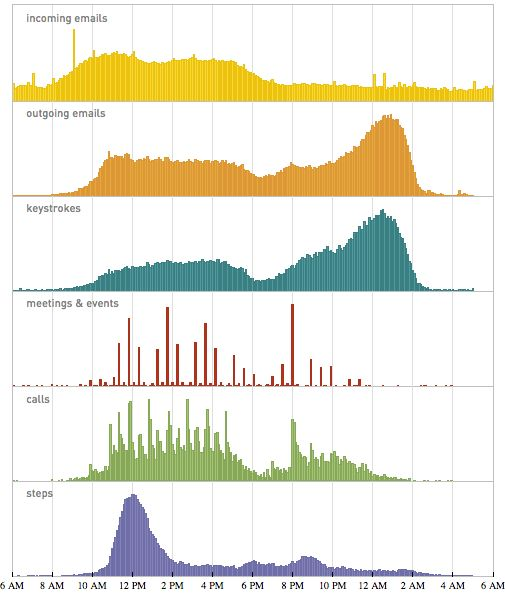 .: Data Driven, Stephen Wolfram, Data Visualization,  Ruler, My Life, Personalized Analyt, Wolfram Spent, Wolfram Personalized, Personalized Informat