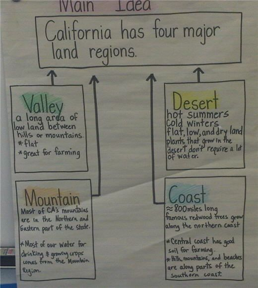 Image detail for -Westwood Charter Room 18: California's Four Main Land Regions