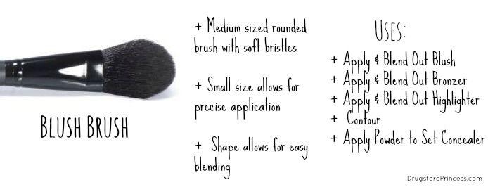 »Please Click on Each Photo to Read Description« DrugstorePrincess' Ultimate Makeup Brush Guide Part One - FACE