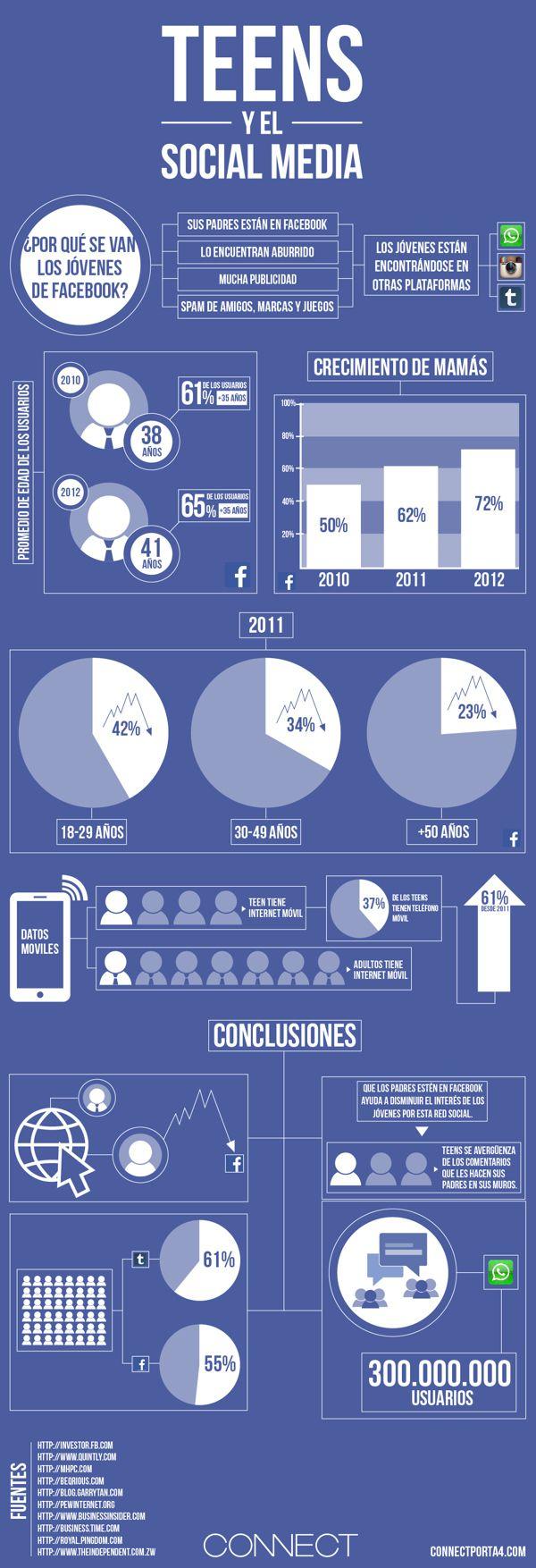 Teens y Redes Sociales #infografia #infographic #socialmedia