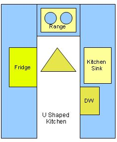 small kitchen design: U shaped kitchens. I would swap sink & range. remove dw