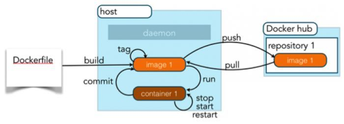 Simple Docker workflow - Quick start. Read this tutorials, which covers the simple quickstart Docker workflow and for the example, It's creating Ubantu container and using it to showcase this tutorial. This tutorial was published on scmGalaxy and written by well known DevOps trainer - Rajesh kumar.  #Docker #Workflow #Quickstart #Dockerworkflow #DockerworkflowTutorial #DevOps #DevOpsTools #scmGalaxy
