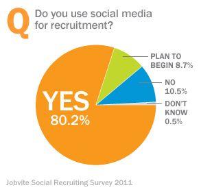 Social Recruiting Plans