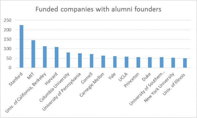 Stanford, MIT lead in graduating funded startup founders