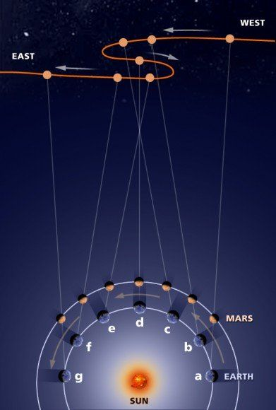 Retrograde motion of Mars. Image credit: NASA