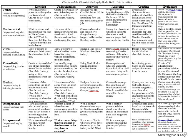 A set of grid activities for a novel study of Roald Dahl's Charlie and the Chocolate Factory. The grid combines Bloom's Taxonomy and Multiple Intelligence's to provide students with tasks that are accessible and appeal to their talents and interests. Suitable for grades 3-6.