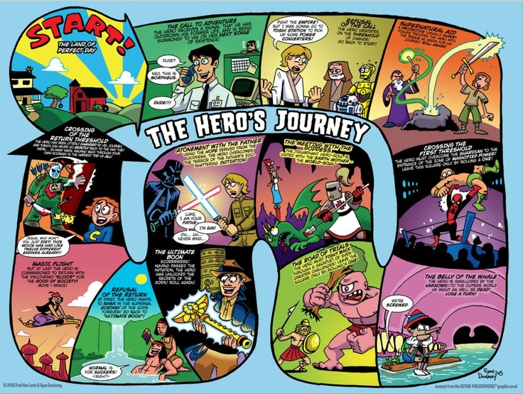 A comic version of Joseph Cambell's Hero's Journey.