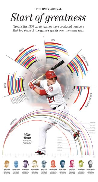 Start of greatness, The Daily Journal, by Jose Soto #newsdesign #baseball #miketrout