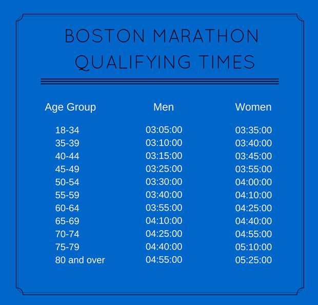 Qualifying Times For Boston Marathon 2018