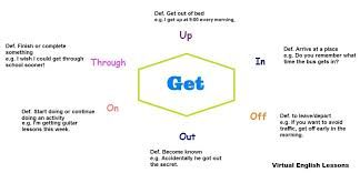 Image result for English phrasal verbs with images to share