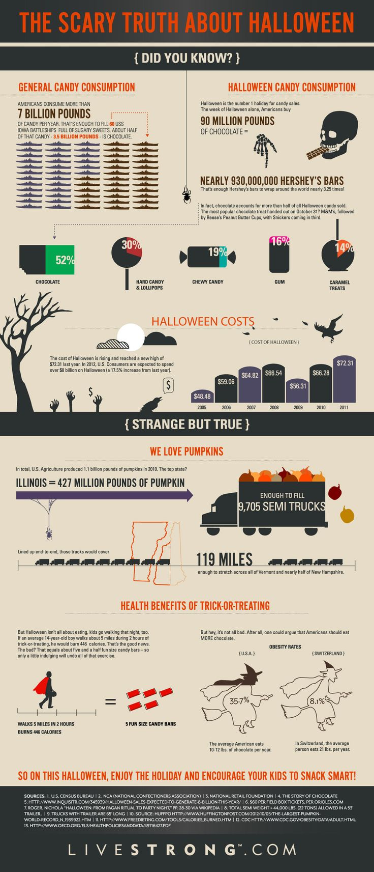 #Halloween Candy Infographic... Pretty scary actually! Courtesy of @livestrong (http://www.livestrong.com/blog/scary-truth-about-halloween-infographic/#)