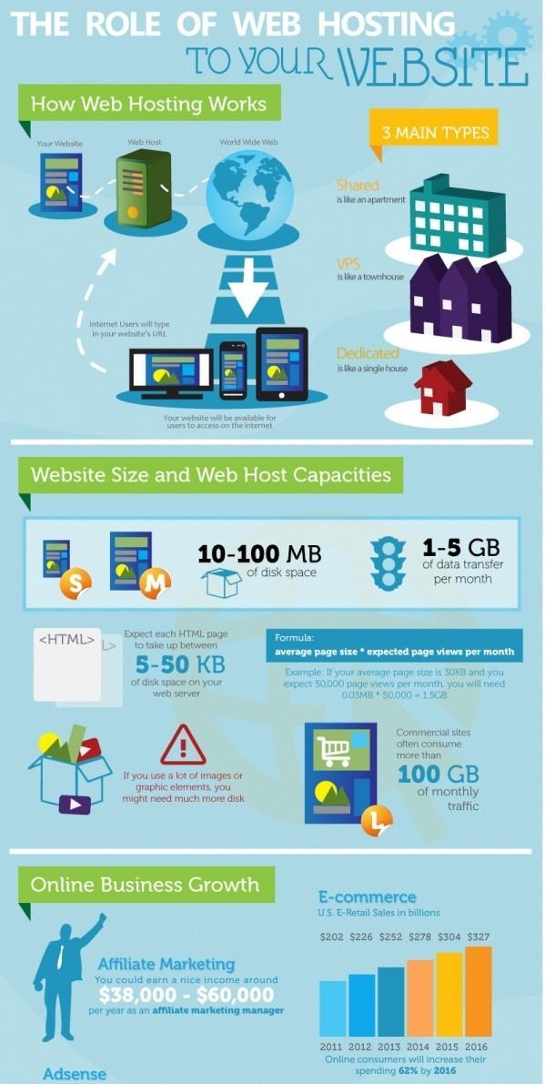 How Web Hosting Works For Your Site Free Web Hosting Cheap Web Hosting Web Hosting Web Hos Web Hosting Infographic Web Hosting Services Website Hosting