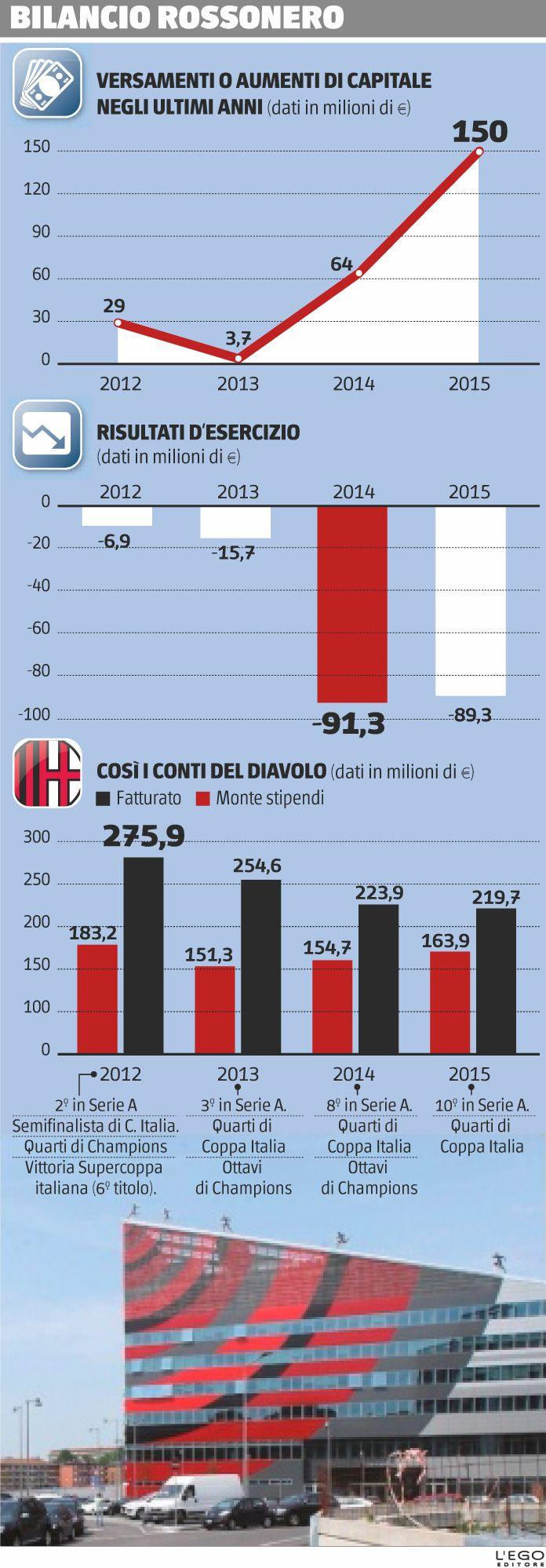 Bilancio Rossonero | il Giornale 29/04/2016 #Milan #infografiche