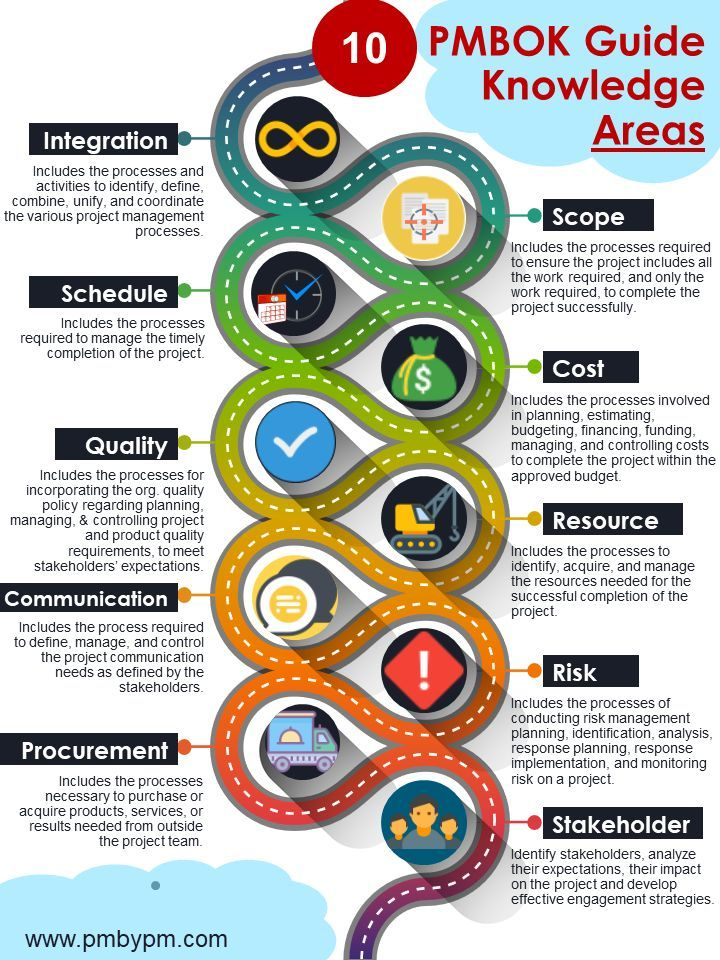 Pmbok Guide Knowledge Areas Read This Infographic To Know About 10 Knowledge Areas Project Management Project Management Infographic Agile Project Management