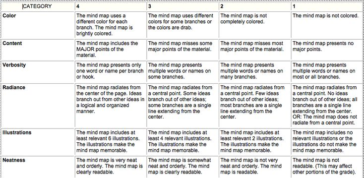mind map rubric - Google Search