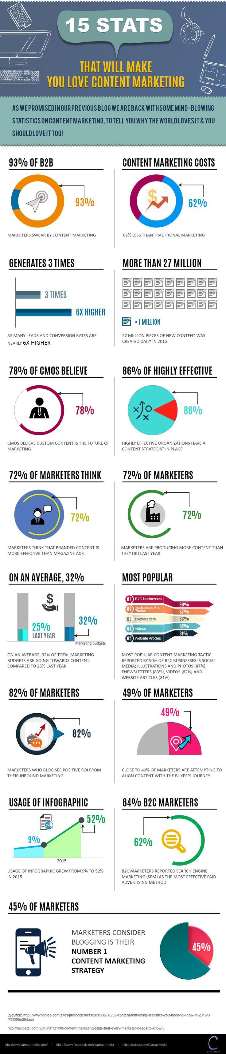 15 Stats That Will Make You Love #contentmarketing. #CamasSutra #infographics #inboundmarketing #marketingtips #stats #entrepreneurs #branding   