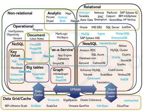 Evolving DB Landscape: (1) The NoSQL databases, designed to meet the scalability requirements of distributed architectures, and/or schemaless data management requirements; (2) The NewSQL databases designed to meet the requirements of distributed architectures or to improve performance such that horizontal scalability is no longer needed; (3) The Data grid/cache products designed to store data in memory to increase application and database performance.