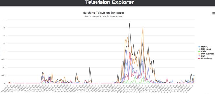 """New Research Tool for Visualizing Two Million Hours of Television News - Today the Internet Archive announces a new interactive timeline visualization–the Television Explorer–that lets you trace how any keyword–think """"emails"""", """"tax returns""""..."""