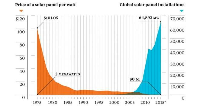 Solar energy. Cost v total installations v time.