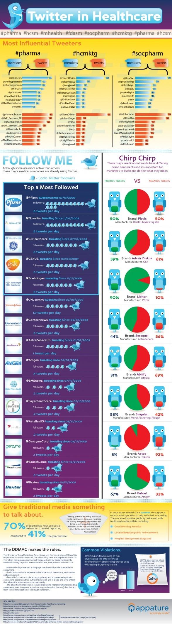 Infographics Twitter in Healthcare