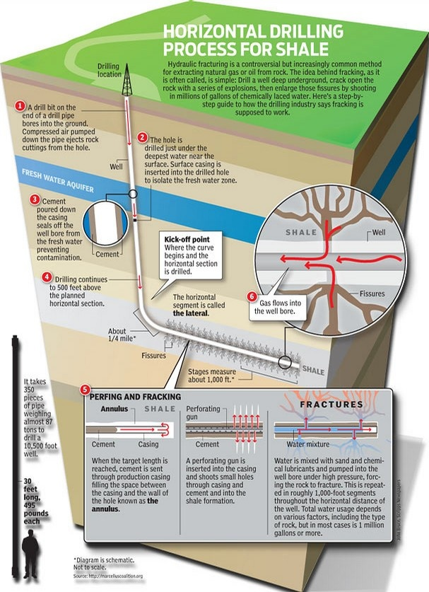 25 best energy trade images on pinterest oil and gas energy how hydraulic fracturing works fandeluxe Image collections