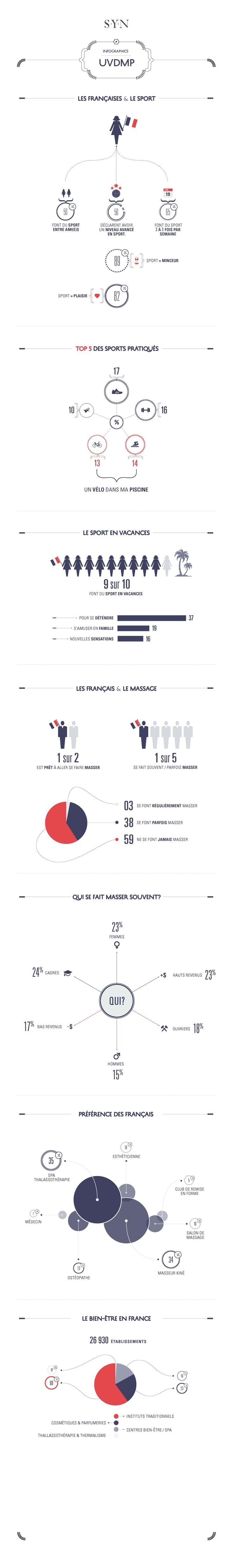 / DESIGN D'INFORMATION ANALYSE SECTORIELLE / À partir des dernières études au sujet des français, du sport et du bien-être, nous avons réaisé une infographie illustrée afin de définir l'ecosystème au sein duquel se situe UN VÉLO DANS MA PISCINE.