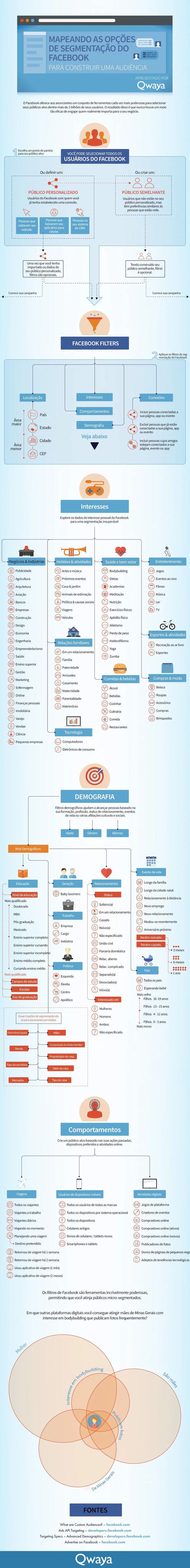 98 best infogrficos images on pinterest advertising business infogrfico como anunciar no facebook escolhendo o pblico ideal fandeluxe Images