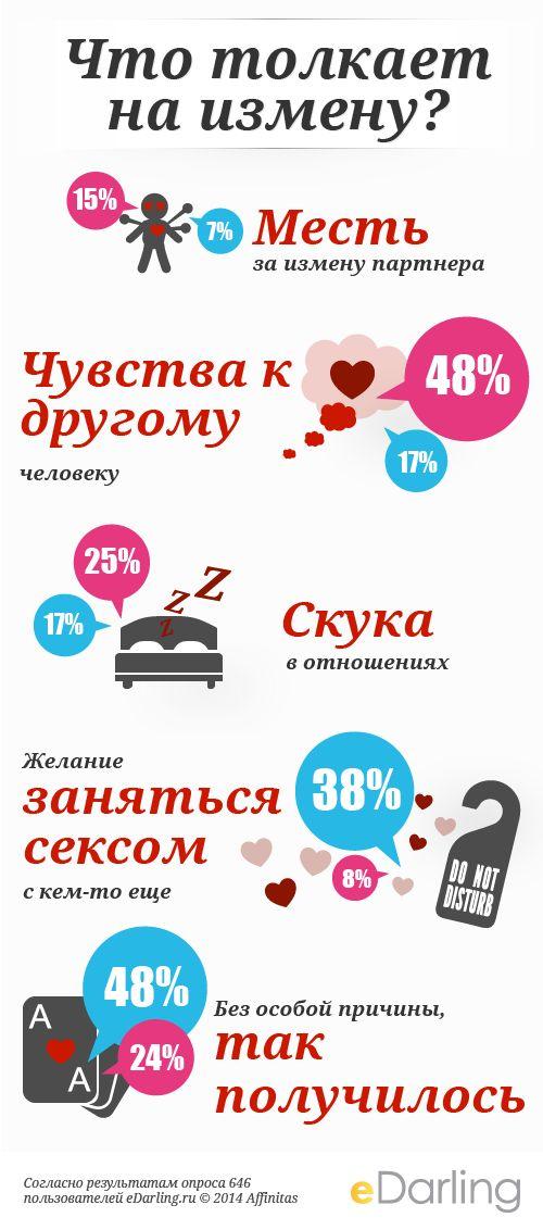 #инфографики Что толкает на измену? -Согласно результатам опроса 646 пользователей eDarling.ru © 2014 Affinitas