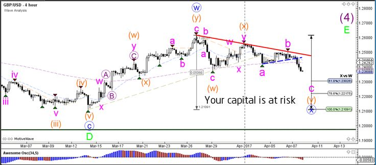 EUR/USD, GBP/USD Bearish Breakout below Consolidation and Triangle Patterns  - Your capital is at risk