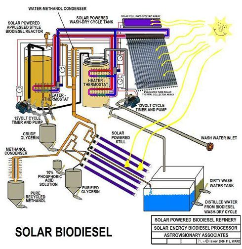 Solar powered refinery: butanol