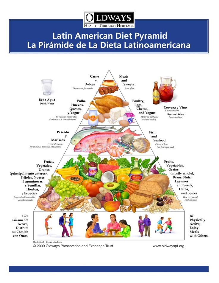 spanish healthy eating essay Persuasive essay on eating healthy topics: nutrition eating healthy means more than consuming the recommended fruits and vegetables, but it also means having a balanced diet that is right for the body for eating healthy is not one.