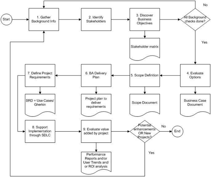 Best 25 process flow diagram ideas on pinterest work for Flowchart for building a house