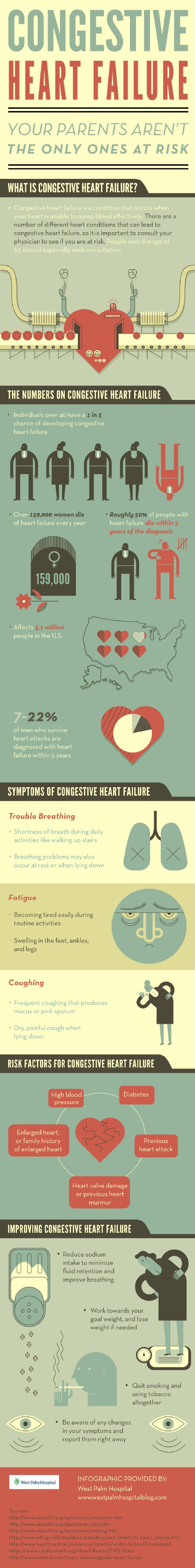 Congestive heart failure occurs when the heart is unable to pump blood effectively. Many heart conditions can lead to heart failure, making it important to get informed! Find the facts by reading through this infographic from a hospital in West Palm Beach.