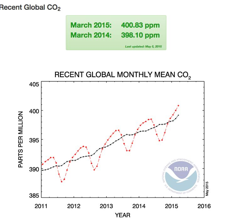 World Meteorological Organization   Bad news for the planet. Monthly global CO2 concentrations in the atmosphere passed the symbolic 400 parts per million benchmark for the first time in March 2015, according to NOAA