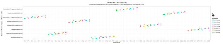 Инфографика количества резюме и вакансии на суперджоб и хэдхантер, в Москве и Санкт-Петербурге с 29.10.2015 по 04.11.2015, в области МАРКЕТИНГ, РЕКЛАМА, PR.