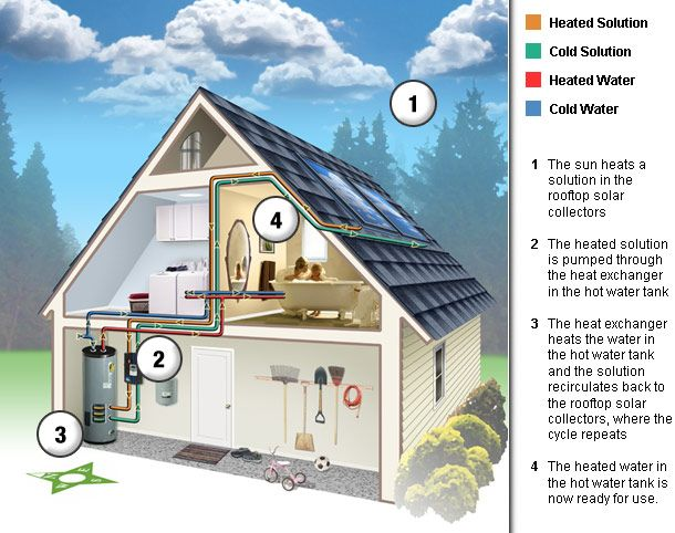 21 best images about solar hot water system on pinterest for Best heating system for house