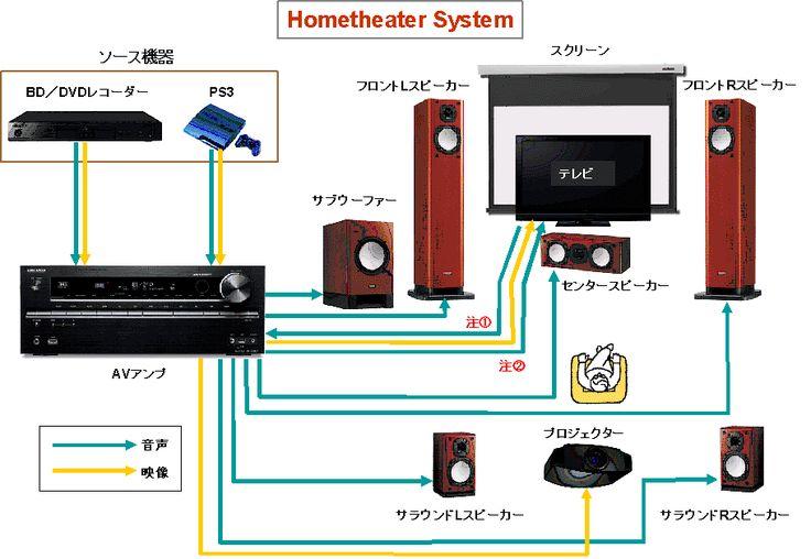 機器の種類と役割 ホームシアターシステム