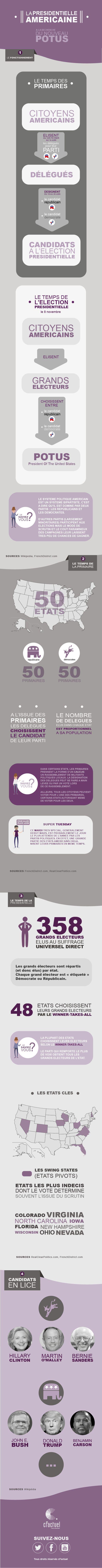 Infographie - La présidentielle américaine : Comment fonctionne l'élection présidentielle aux USA ? En savoir plus sur cFactuel : http://www.cfactuel.fr
